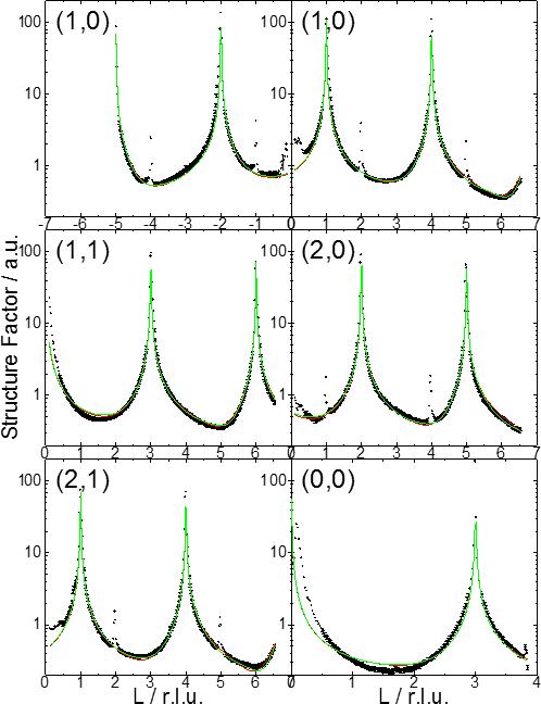 Tiges de diffraction de Ir(111)