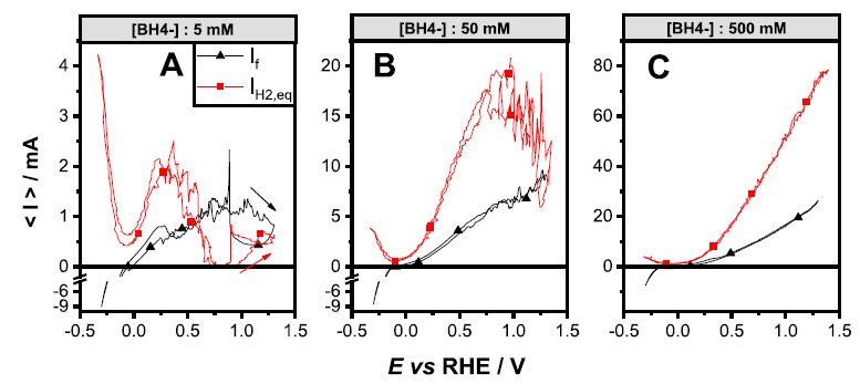 Figure 1: faradaic current (black) and hydrogen evolution current (red) measured for a Pd electrode during the BOR in various experimental conditions.