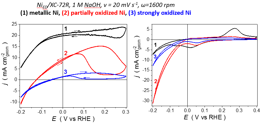Figure 5: Nickel electrocatalysts for the BOR.
