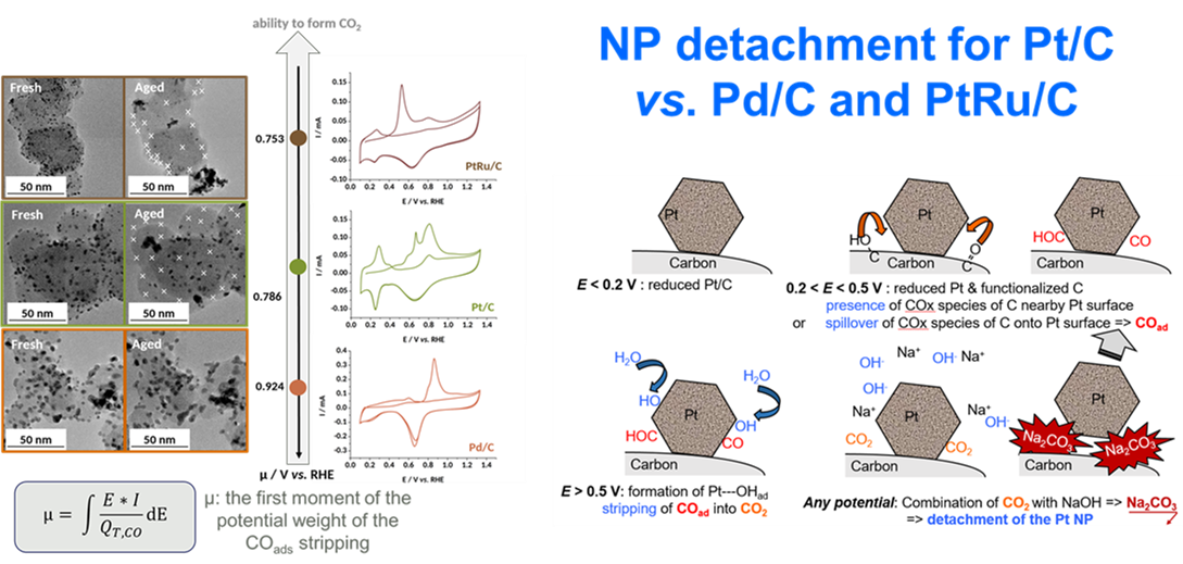Figure 7: micrographs of several PGM/C electrocatalysts before/after potential cycling in 0.1 M NaOH, 25°C and proposed (main) mechanism of degradation.