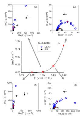 DEIS measurements on Ir(111)