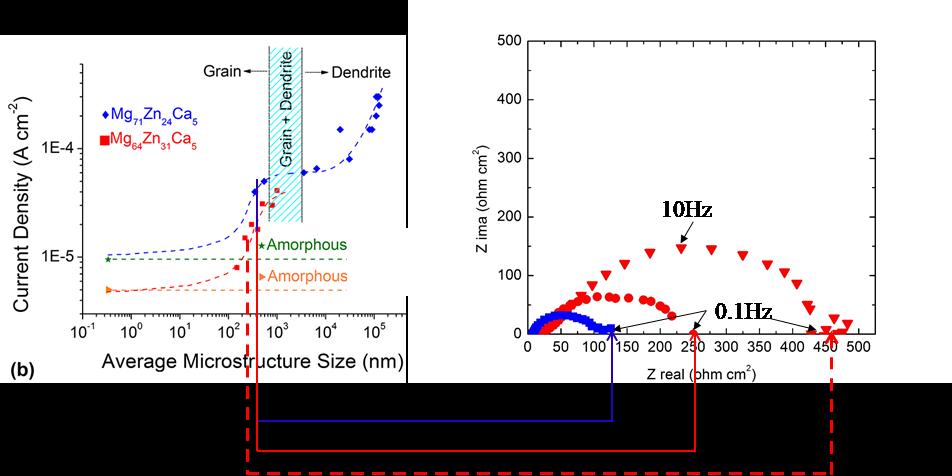 Évaluation de la résistance de corrosion des différentes microstructure pour les 2 compositions