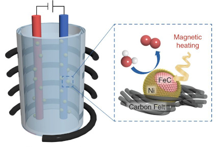 Electrochemical cell with magnetic field