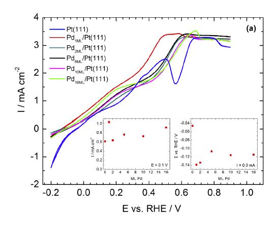NaBH4 oxydation on Pd/Pt(111)