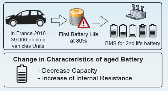 Second life of batteries