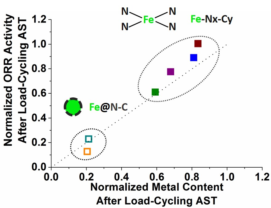 Demetallation of the catalytic centres is the main cause of the decrease in ORR activity of Metal-N-C electrocatalysts in conditions simulating PEMFC cathode load-cycling.